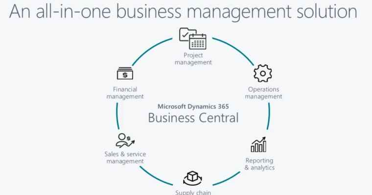 NEW PRODUCT LAUNCH – ERP systeem in de cloud: Microsoft Dynamics 365 Business Central